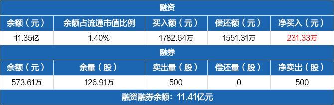 华能水电:融资余额11.35亿元,创历史新高(02-25)