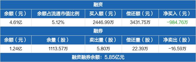 古越龙山融资融券信息:融资融券余额合计5.85亿元