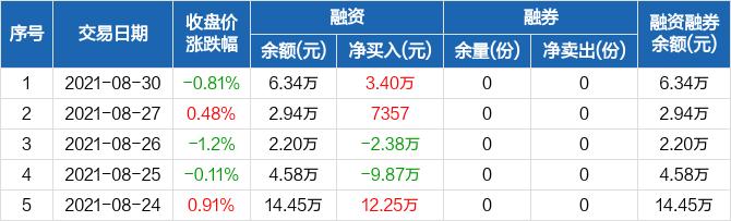 【股票投资公司】沪深300E:融资余额环比增加115.85%,增幅两市第二