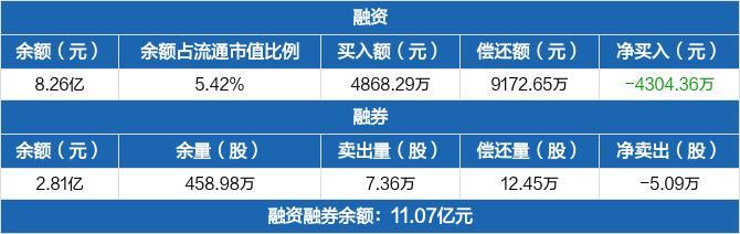 华润微融资余额8.26亿元 融券卖出7.36万股
