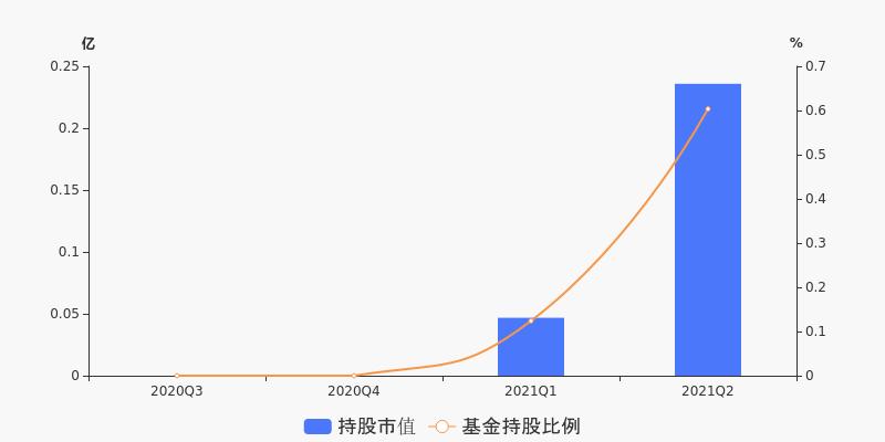 【东北期货配资】【基金持仓】基金二季度合计持有中曼石油2358