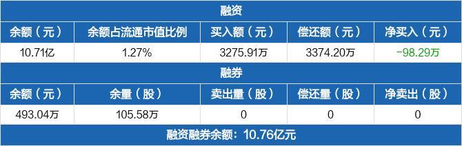 华能水电:融资净偿还98.29万元,融资余额10.71亿元(02-19)