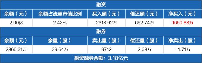嘉元科技融资净买入1650.88万元 融券卖出9712股