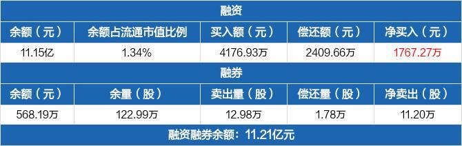 华能水电:融资净买入1767.27万元,融资余额11.15亿元(02-23)