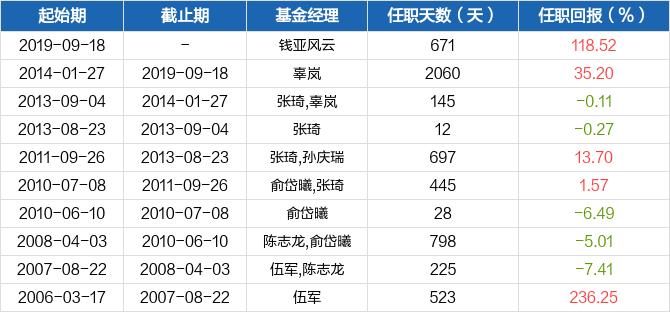 【图解季报】中银持续增长混合A基金2021年二季