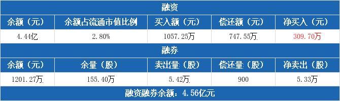 深圳机场融资净买入309.7万元 融券卖出5.42万股