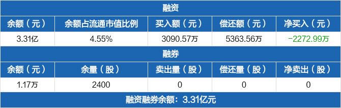冠城大通:融资净偿还2272.99万元,融资余额3.31亿元