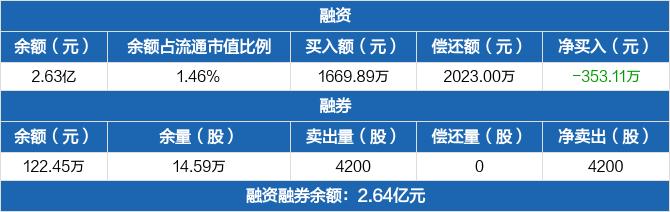 厦门象屿:融资余额2.63亿元,较前一日下降1.33%