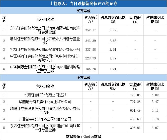 多主力现身龙虎榜,曲江文旅下跌7.92%(09-15)