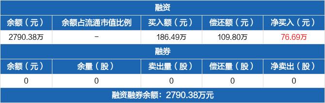 证券基金融资余额2790.38万元 融资偿还109.8万元