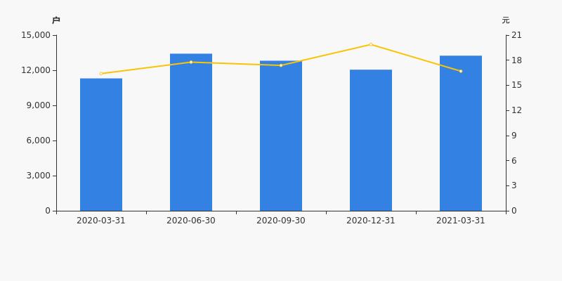 三夫户外股票:三夫户外股东户数增加9.94%,户均持