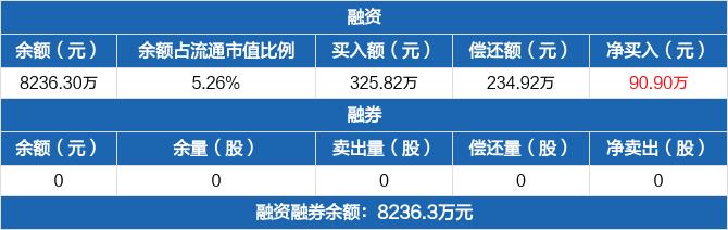 新光光电:融资余额8236.3万元,较前一日增加1.12%