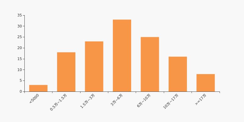 东方钽业股票:东方钽业股东户数下降1.44%,户均持