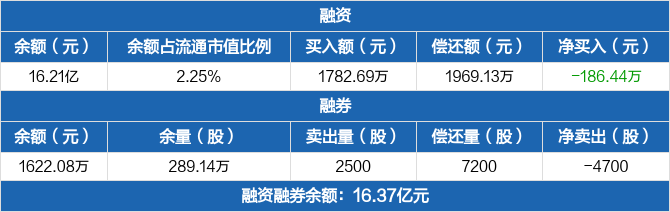 华夏银行:融资余额16.21亿元,较前一日下降0.11%