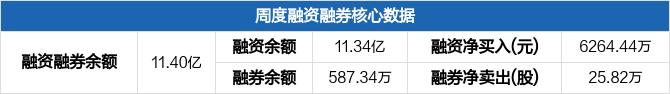华能水电本周融资净买入6264.44万元,居电力行业板块第三