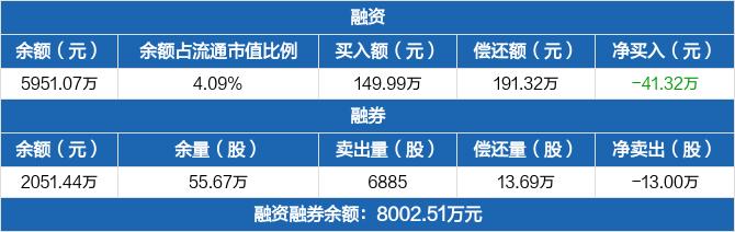 博汇科技:融资余额5951.07万元,较前一日下降0.69%