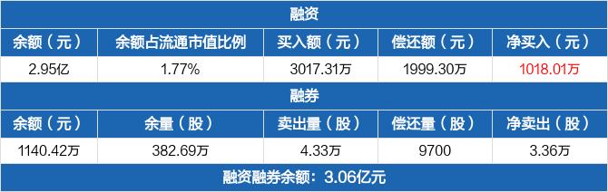 中油工程融资净买入1018.01万元  融券卖出4.33万股