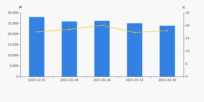 英维克股票:英维克股东户数下降4.57%,户均持股1