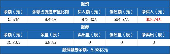 华丽家族融资余额5.57亿元 融资净买入308.74万元