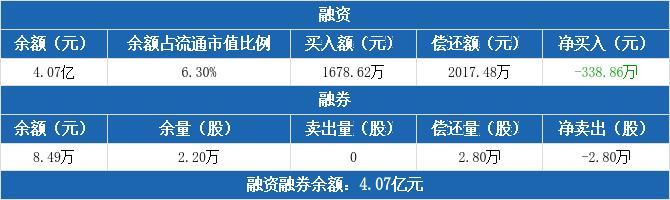 维维股份融资融券信息:连续6日融资净偿还累计3754.26万元(02-02)