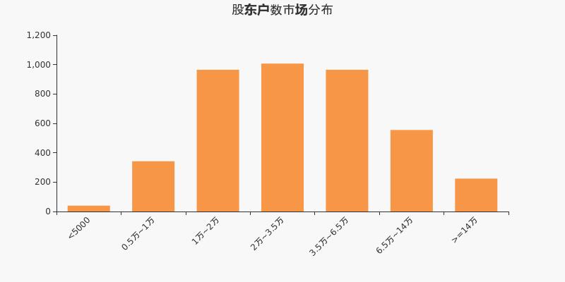 上海洗霸股东户数增加145户,户均流通市值14.85万元