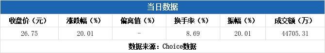 【股指期货网】多主力现身龙虎榜,中潜股份涨停(08