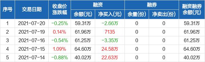 【网上怎么买股票】沪深300E:融资净偿还2.66万元,融资余额59.31万元