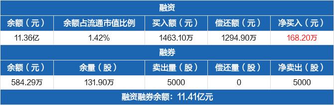 华能水电:融资余额11.36亿元,创历史新高(03-01)