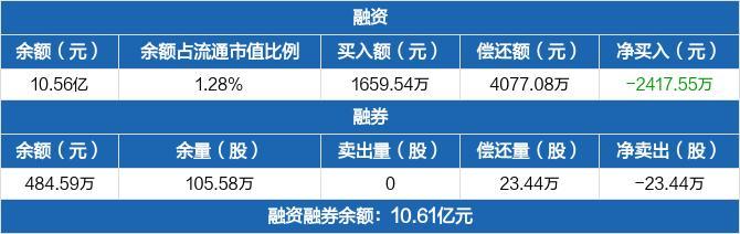 华能水电:融资净偿还2417.55万元,融资余额10.56亿元(02-10)